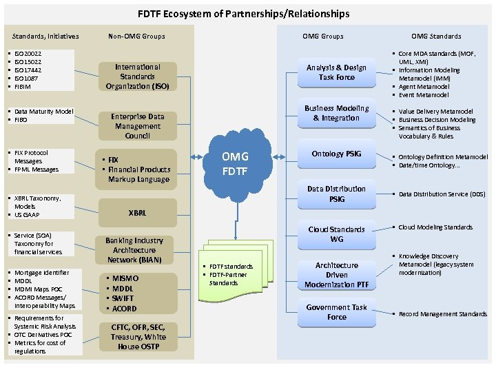 FDTF Ecosystem of Partnerships/Relationships Standards, Initiatives • • • ISO 20022 ISO 15022 ISO