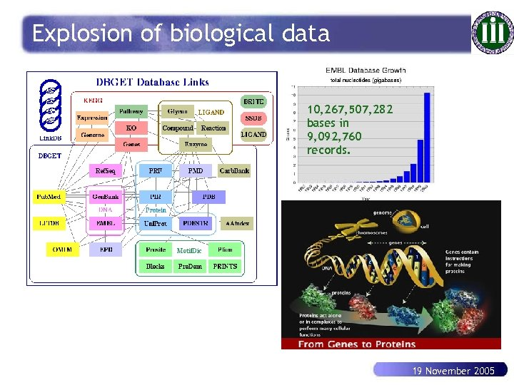 Explosion of biological data 10, 267, 507, 282 bases in 9, 092, 760 records.