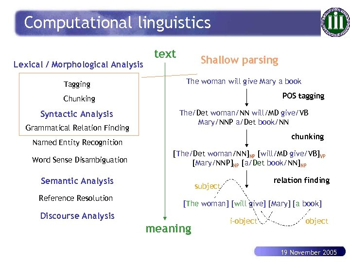 Computational linguistics Lexical / Morphological Analysis Tagging text Shallow parsing The woman will give