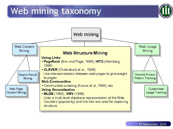 Web mining taxonomy Web mining Web. Mining Web Content Mining Search Result Mining Web