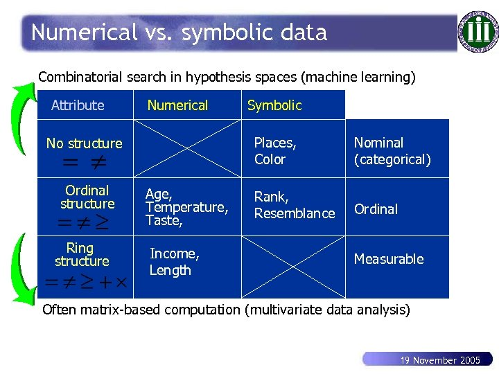 Numerical vs. symbolic data Combinatorial search in hypothesis spaces (machine learning) Attribute Numerical Places,