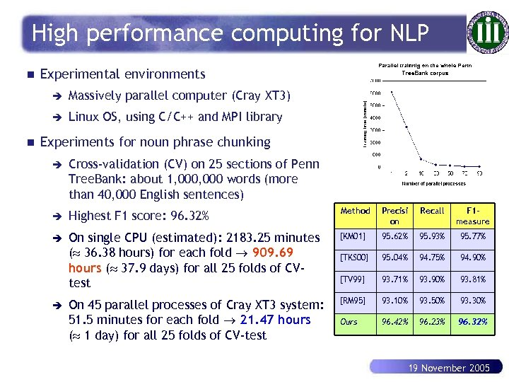 High performance computing for NLP n Experimental environments è è n Massively parallel computer