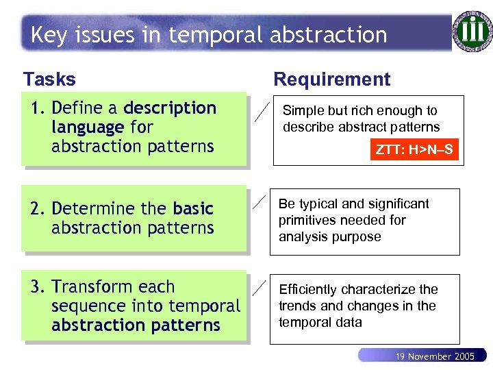Key issues in temporal abstraction Tasks Requirement 1. Define a description language for abstraction