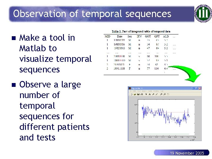 Observation of temporal sequences n Make a tool in Matlab to visualize temporal sequences