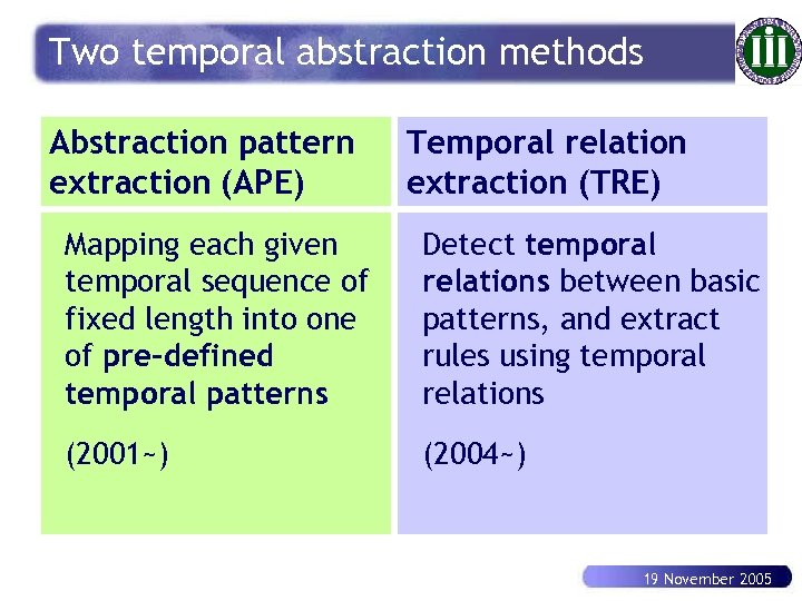 Two temporal abstraction methods Abstraction pattern extraction (APE) Temporal relation extraction (TRE) Mapping each