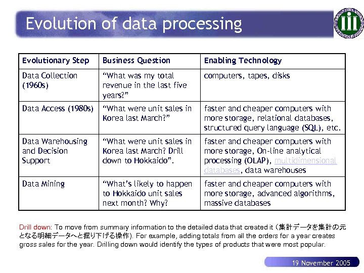 Evolution of data processing Evolutionary Step Business Question Enabling Technology Data Collection (1960 s)