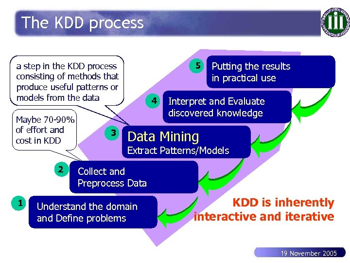 The KDD process 5 a step in the KDD process consisting of methods that
