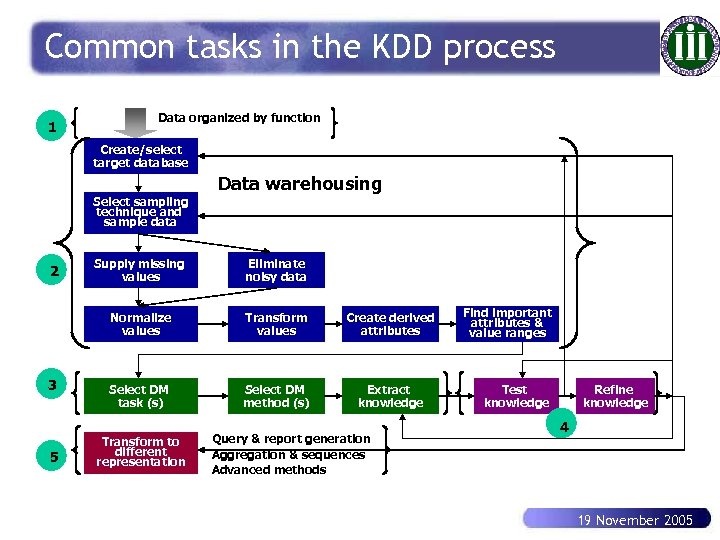 Common tasks in the KDD process 1 Data organized by function Create/select target database