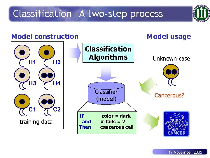 Classification—A two-step process Model construction H 1 H 2 H 3 Model usage Classification