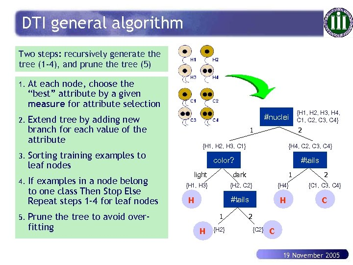 DTI general algorithm Two steps: recursively generate the tree (1 -4), and prune the