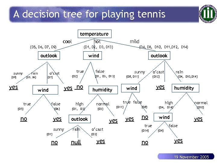A decision tree for playing tennis temperature cool hot {D 5, D 6, D