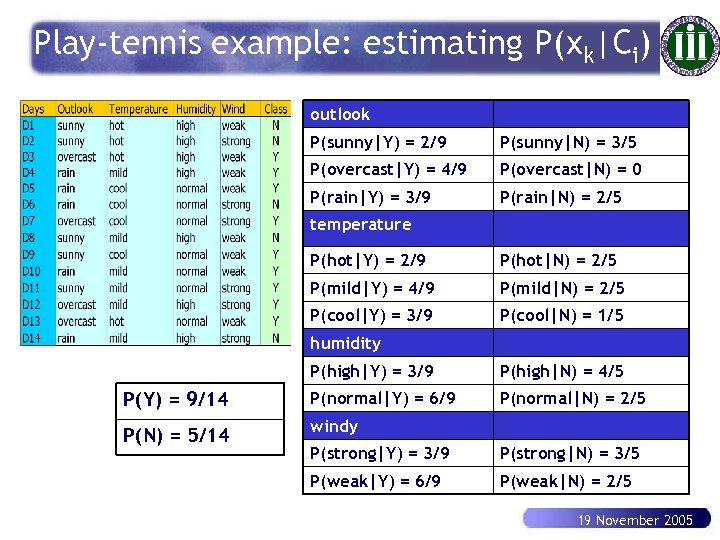 Play-tennis example: estimating P(xk|Ci) outlook P(sunny|Y) = 2/9 P(sunny|N) = 3/5 P(overcast|Y) = 4/9