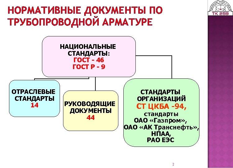 НОРМАТИВНЫЕ ДОКУМЕНТЫ ПО ТРУБОПРОВОДНОЙ АРМАТУРЕ НАЦИОНАЛЬНЫЕ СТАНДАРТЫ: ГОСТ - 46 ГОСТ Р - 9