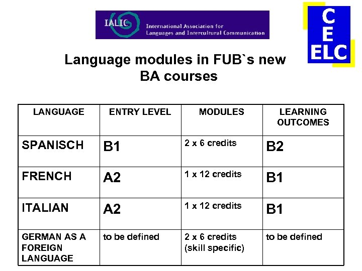 Language modules in FUB`s new BA courses LANGUAGE ENTRY LEVEL MODULES LEARNING OUTCOMES SPANISCH