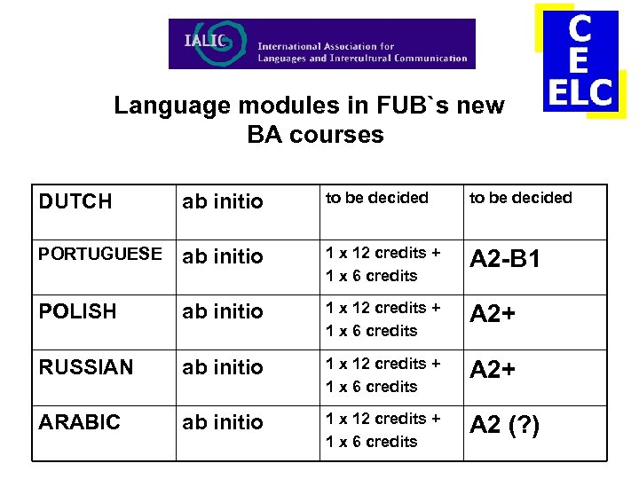 Language modules in FUB`s new BA courses DUTCH ab initio to be decided PORTUGUESE