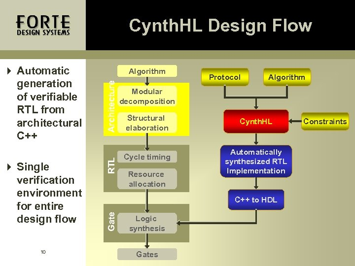 Cynth. HL Design Flow 10 Architecture RTL 4 Single verification environment for entire design