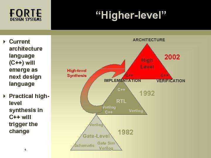 """""""Higher-level"""" 4 Current architecture language (C++) will emerge as next design language ARCHITECTURE High"""