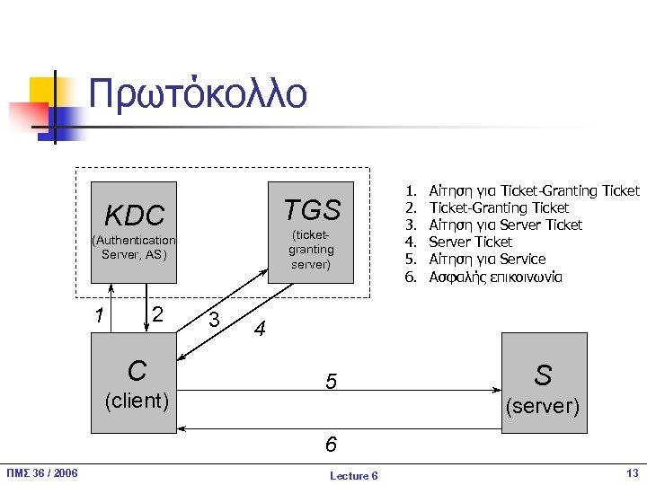 Πρωτόκολλο TGS KDC (ticketgranting server) (Authentication Server, AS) 2 1 C (client) 3 1.
