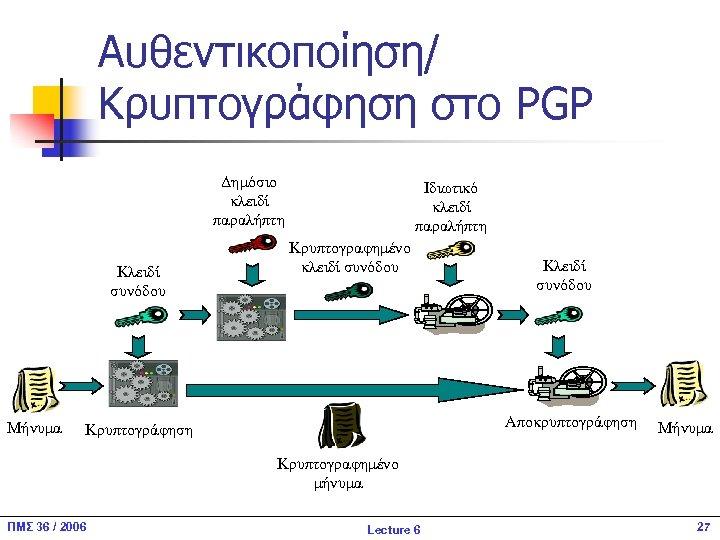 Αυθεντικοποίηση/ Κρυπτογράφηση στο PGP Δημόσιο κλειδί παραλήπτη Κλειδί συνόδου Μήνυμα Ιδιωτικό κλειδί παραλήπτη Κρυπτογραφημένο