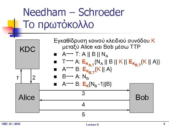 Needham – Schroeder Το πρωτόκολλο KDC 1 2 Alice Εγκαθίδρυση κοινού κλειδιού συνόδου Κ