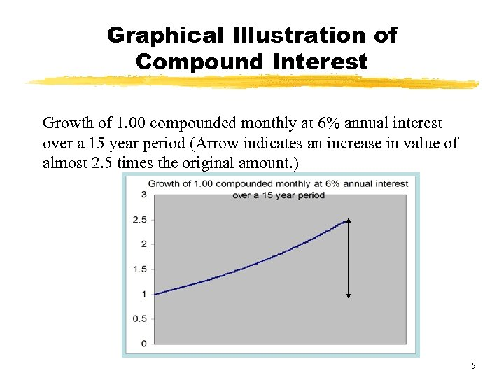 Graphical Illustration of Compound Interest Growth of 1. 00 compounded monthly at 6% annual