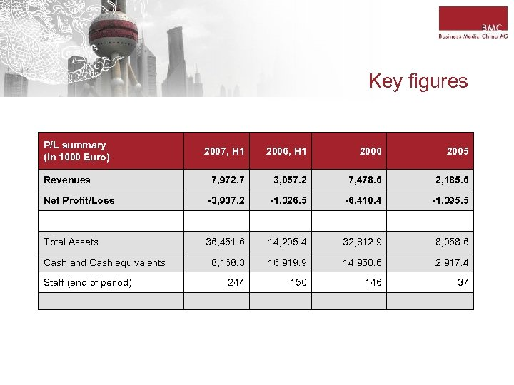 Key figures P/L summary (in 1000 Euro) 2007, H 1 2006 2005 7, 972.
