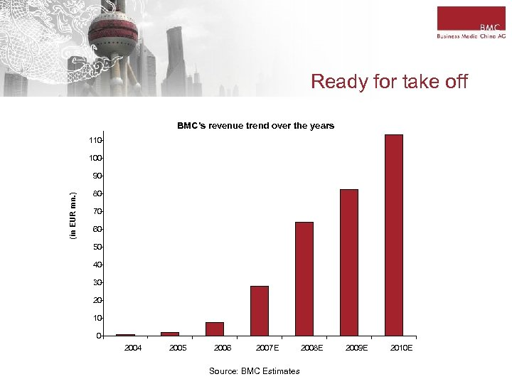 Ready for take off BMC's revenue trend over the years 110 100 (in EUR