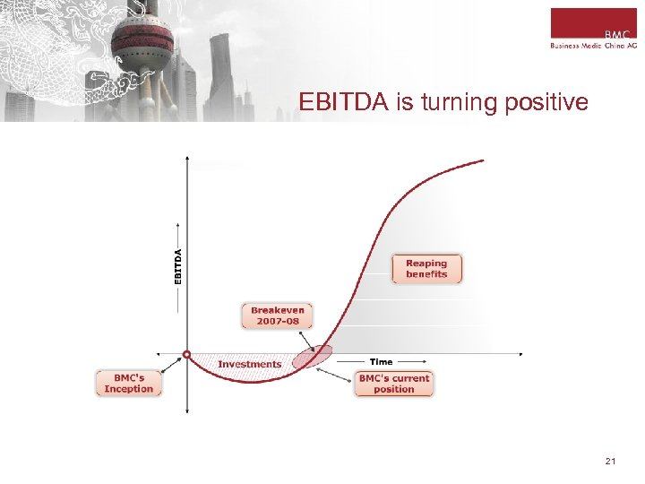 EBITDA is turning positive 21
