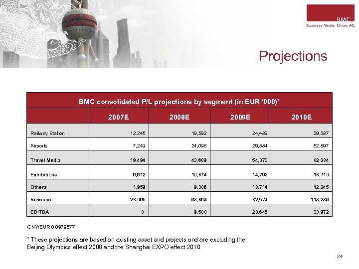 Projections BMC consolidated P/L projections by segment (in EUR '000)* 2007 E Railway Station