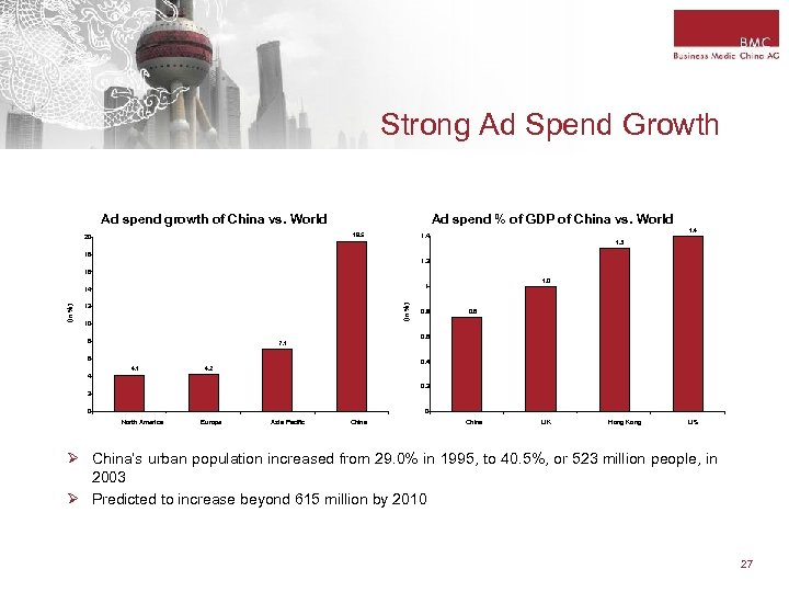 Strong Ad Spend Growth Ad spend % of GDP of China vs. World Ad