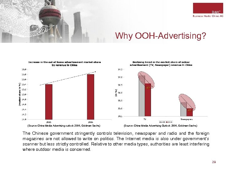 Why OOH-Advertising? (Source: China Media Advertising outlook 2006, Goldman Sachs) (Source: China Media Advertising