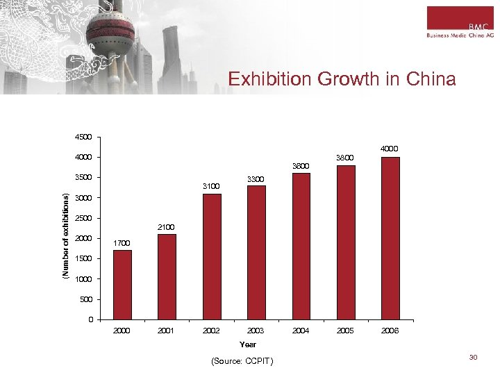 Exhibition Growth in China 4500 4000 3800 3600 3500 (Number of exhibitions) 3100 3300