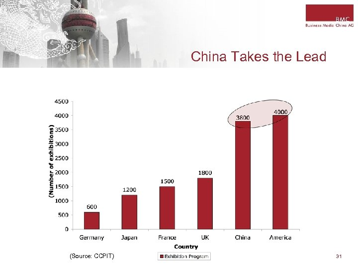 China Takes the Lead (Source: CCPIT) 31