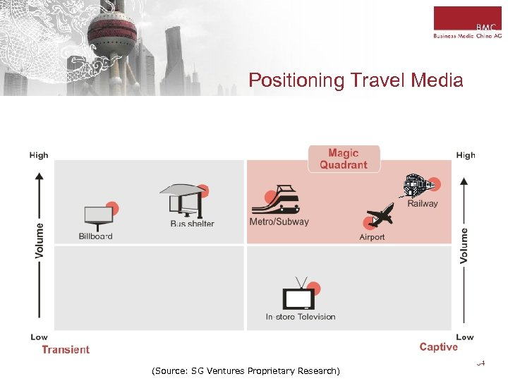 Positioning Travel Media (Source: SG Ventures Proprietary Research) 34