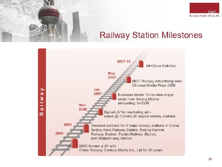 Railway Station Milestones 36