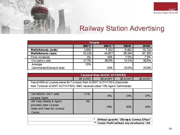 Railway Station Advertising Mediaformats (units) Mediaformats (sqm) Price Increases Occupancy rate Average Commission/Discount level