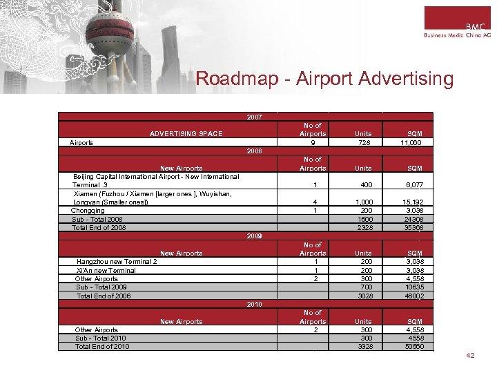 Roadmap - Airport Advertising 2007 No of Airports 9 SQM 11, 060 Units SQM