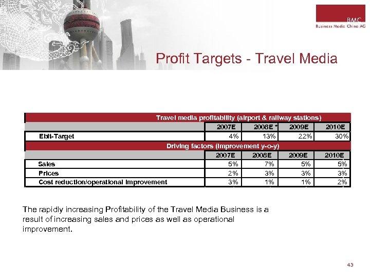 Profit Targets - Travel Media Travel media profitability (airport & railway stations) 2007 E