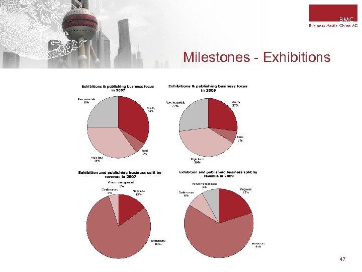 Milestones - Exhibitions 47