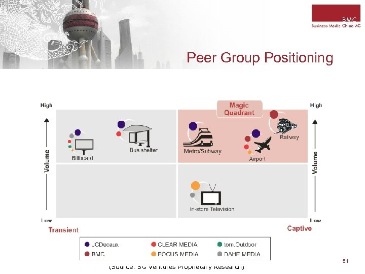 Peer Group Positioning (Source: SG Ventures Proprietary Research) 51