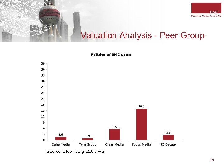 Valuation Analysis - Peer Group Source: Bloomberg, 2006 P/S 53