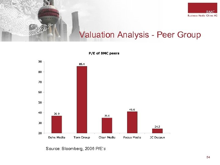 Valuation Analysis - Peer Group Source: Bloomberg, 2006 P/E's 54