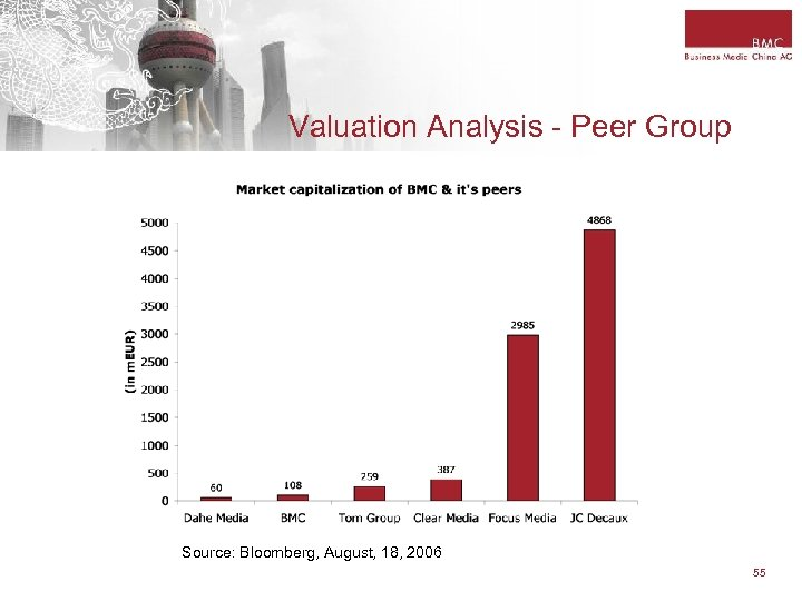 Valuation Analysis - Peer Group Source: Bloomberg, August, 18, 2006 55