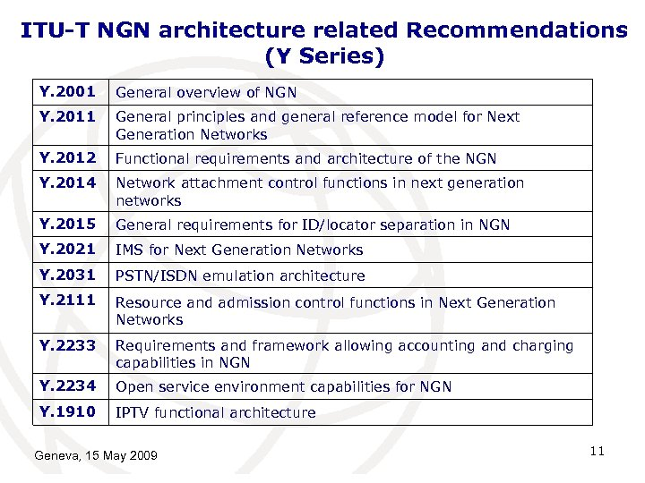 ITU-T NGN architecture related Recommendations (Y Series) Y. 2001 General overview of NGN Y.
