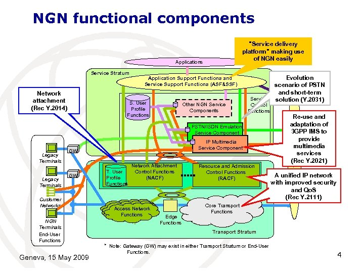 NGN functional components