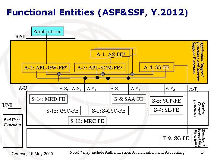 Functional Entities (ASF&SSF, Y. 2012) ANI Applications A-2: APL-GW-FE* A-U 1 A-S 2 A-S