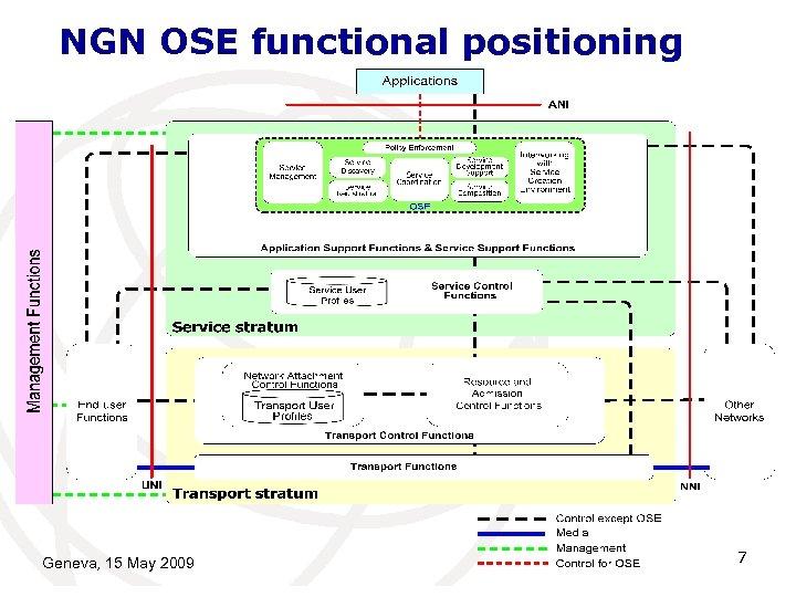 NGN OSE functional positioning Geneva, 15 May 2009 7