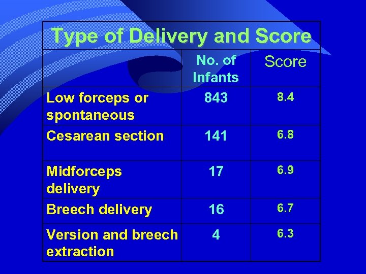 Type of Delivery and Score No. of Infants 843 Score 141 6. 8 Midforceps