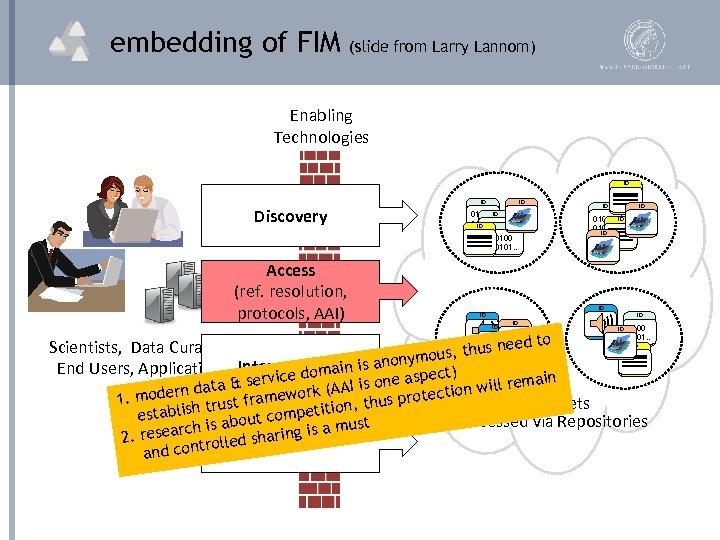 embedding of FIM (slide from Larry Lannom) Enabling Technologies ID Discovery Access (ref. resolution,
