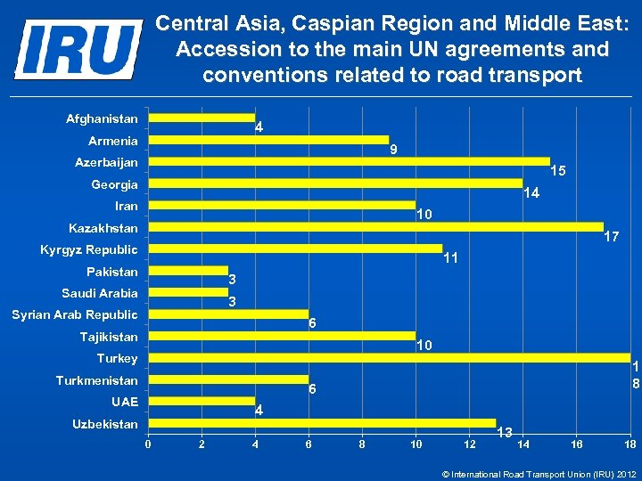 Central Asia, Caspian Region and Middle East: Accession to the main UN agreements and